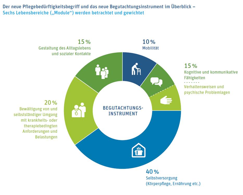 Quelle Grafik: MDS Medizinischer Dienst des Spitzenverbandes Bund der Krankenkassen e.V.